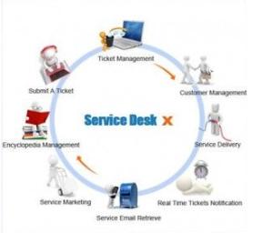 Внедрение ServiceDesk