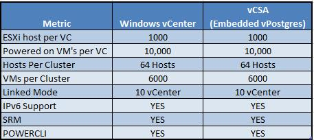 vmware-vcenter-server-appliance-60-5